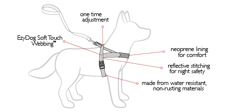 Quick Fit Harness Features